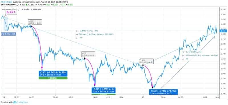 Ethereum Classic Price Analysis