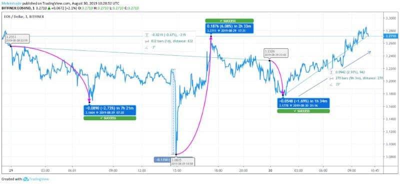 eos-price-chart