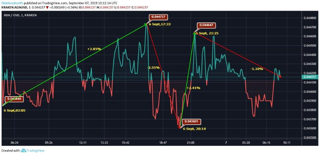 Cardano-Price-Chart
