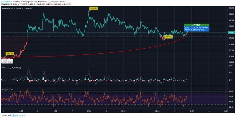 ETH to USD Price Comparison