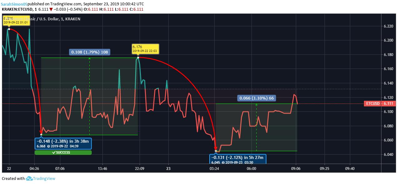 Ethereum Classic Price Chart