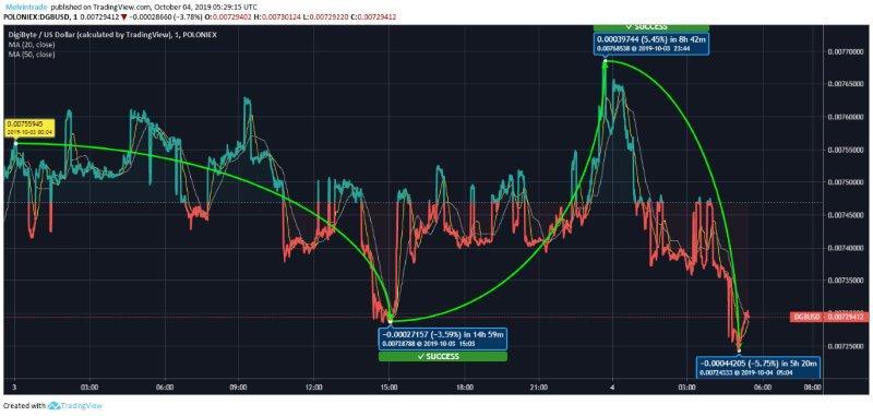 DGB Price Analysis