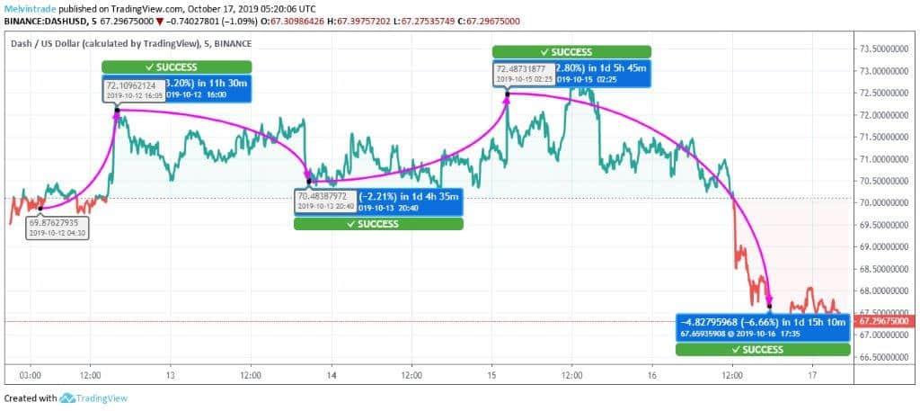 Dash-Price-Chart
