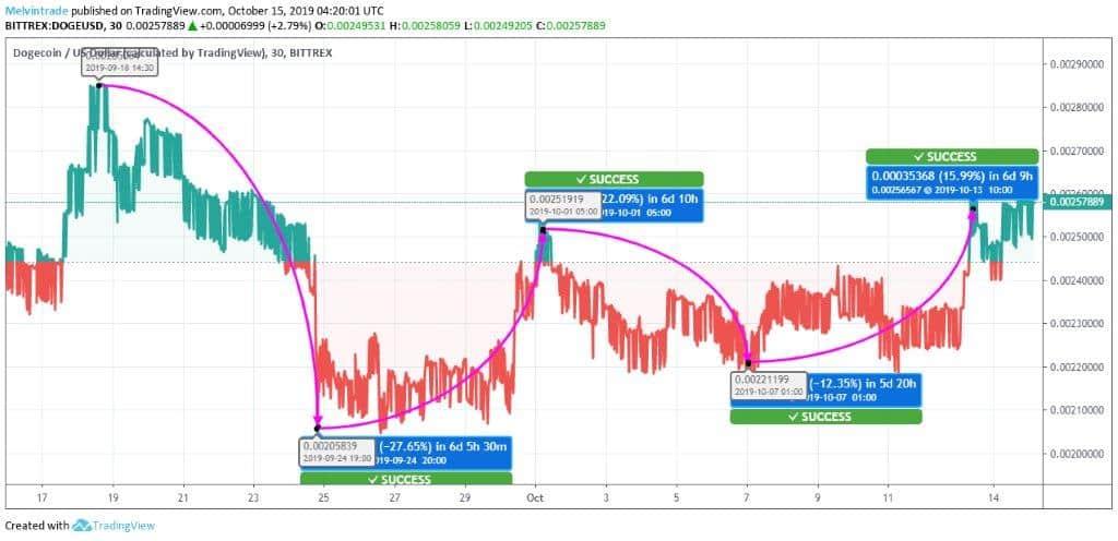 Dogecoin-Price-Chart