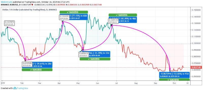 Stellar-Price-Chart