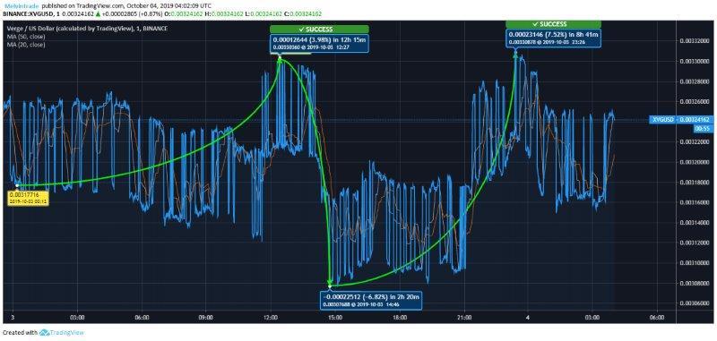 Verge Price Analysis