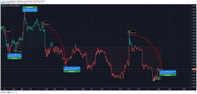 Litecoin Price Prediction