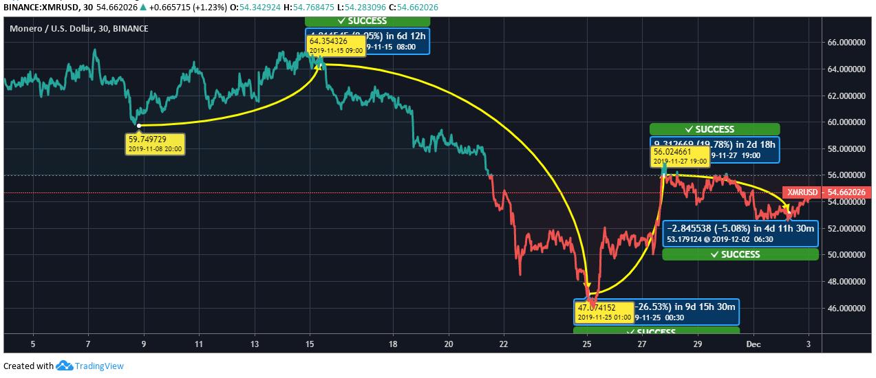 XMR Price Chart