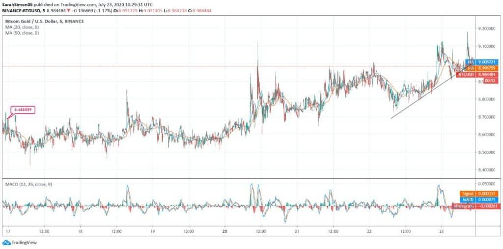 Bitcoin Gold (BTG) Price News