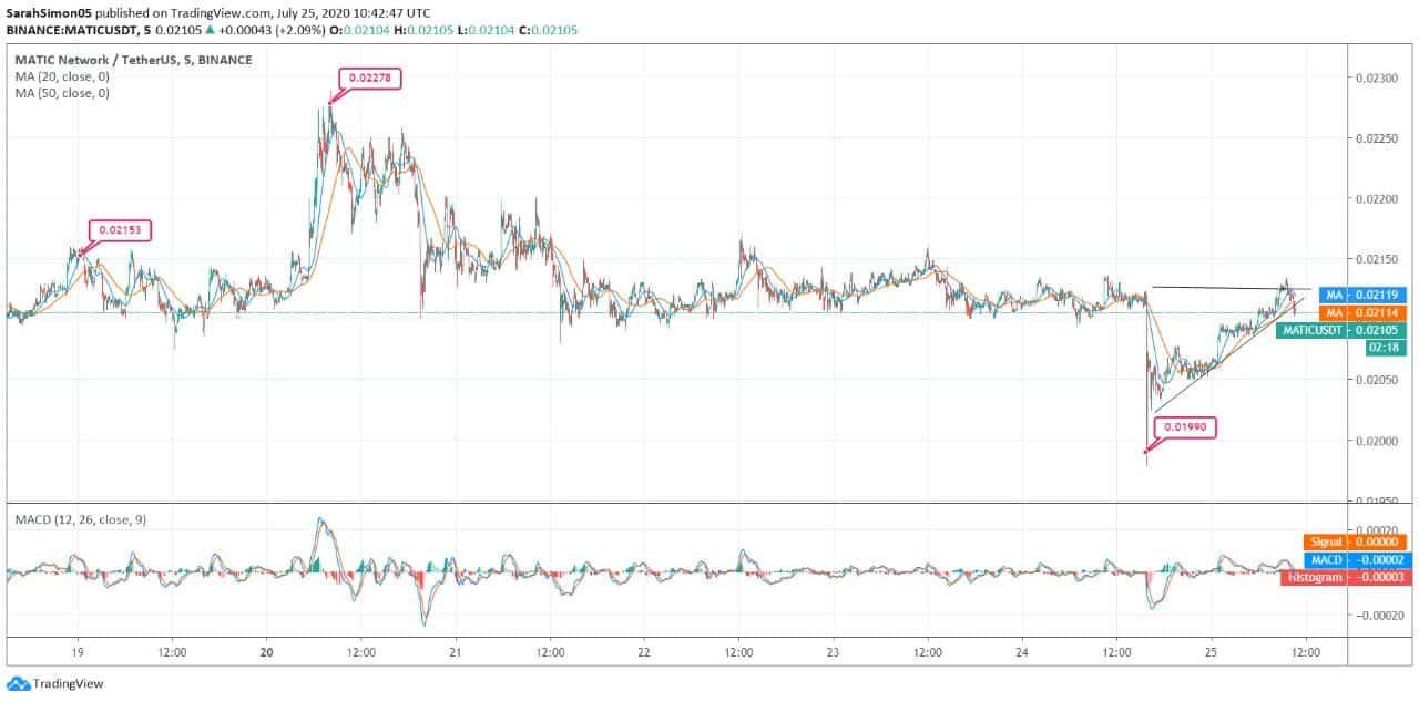 Matic Network (MATIC) Price News
