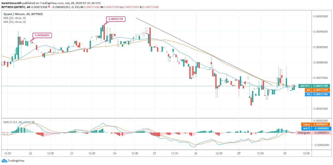 Quant (QNT) Price News