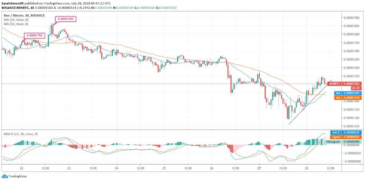 Ren (REN) Price News