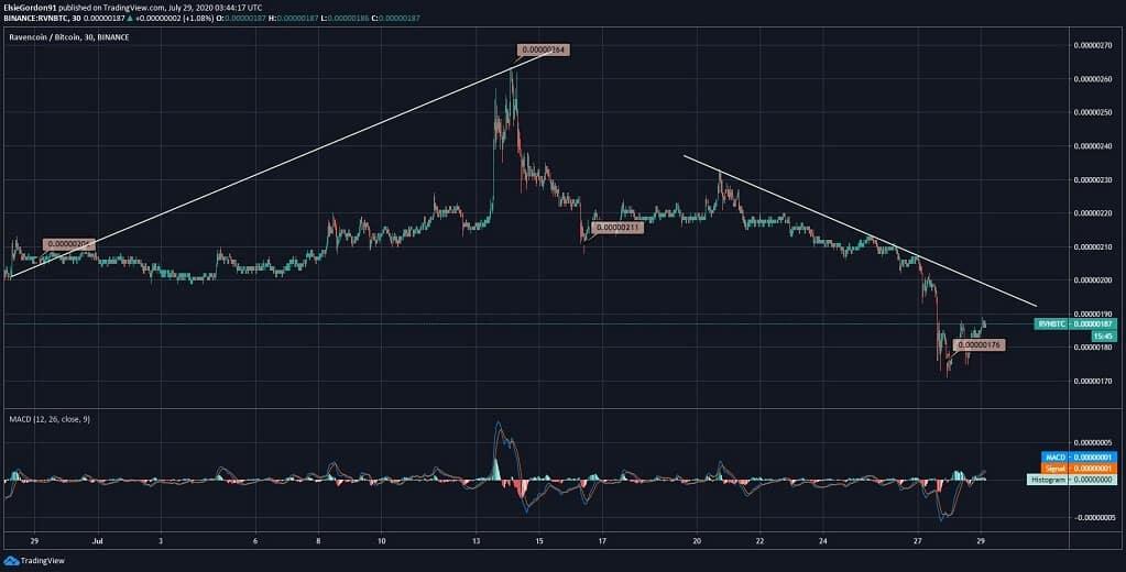 Ravencoin (RVN) Price News