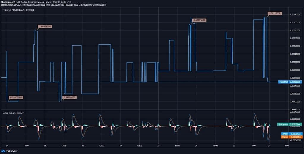 TUSD Price News
