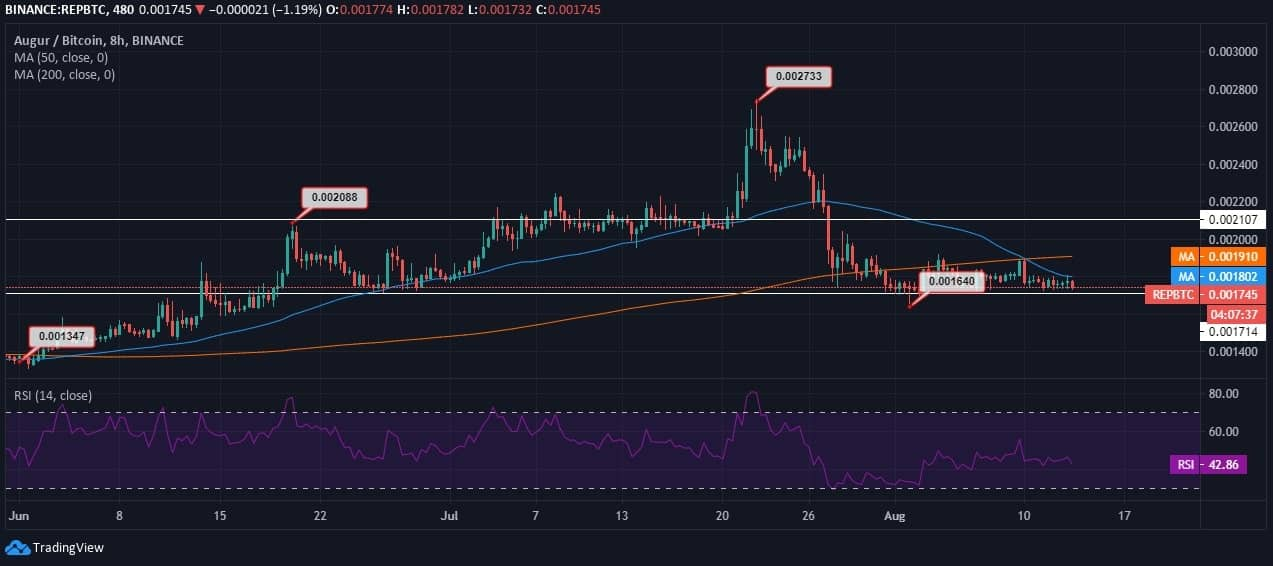 Augur (REP) Price News