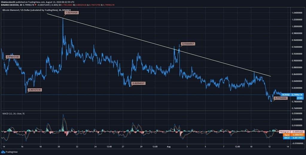 Bitcoin Diamond (BCD) Price News