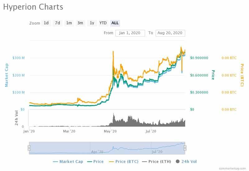 Hyperion (HYN) Price News