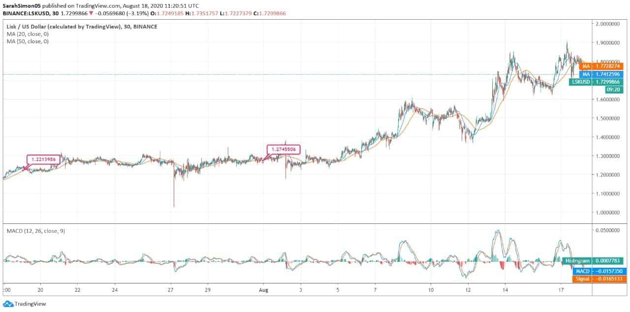 Lisk (LSK) Price News